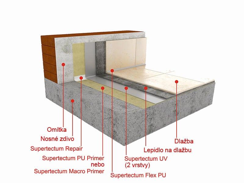 Hydroizolace balkónů a teras