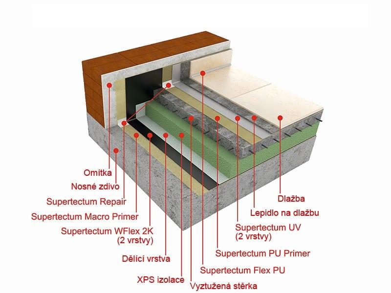 Hydroizolace mutifunkčních plochých střech