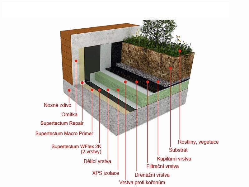 Hydroizolace rozsáhlých zelených střech