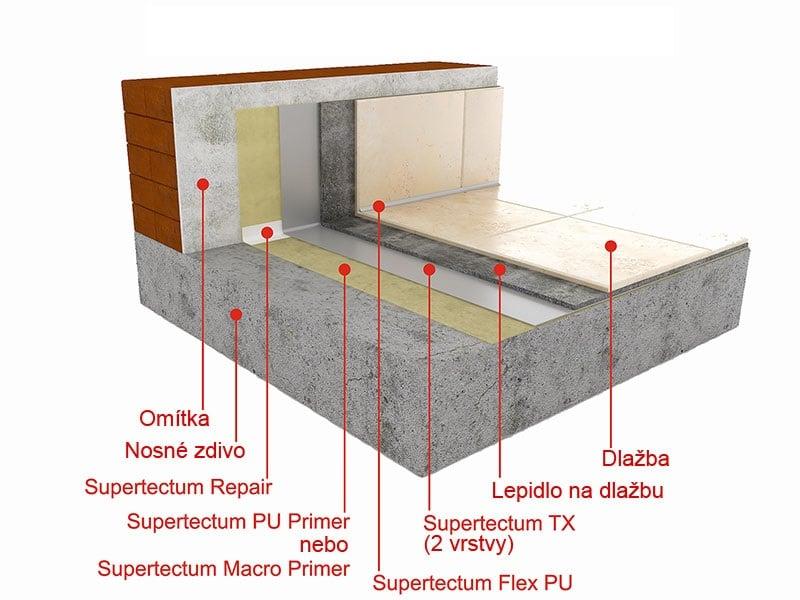 Hydroizolace vlhkých prostor