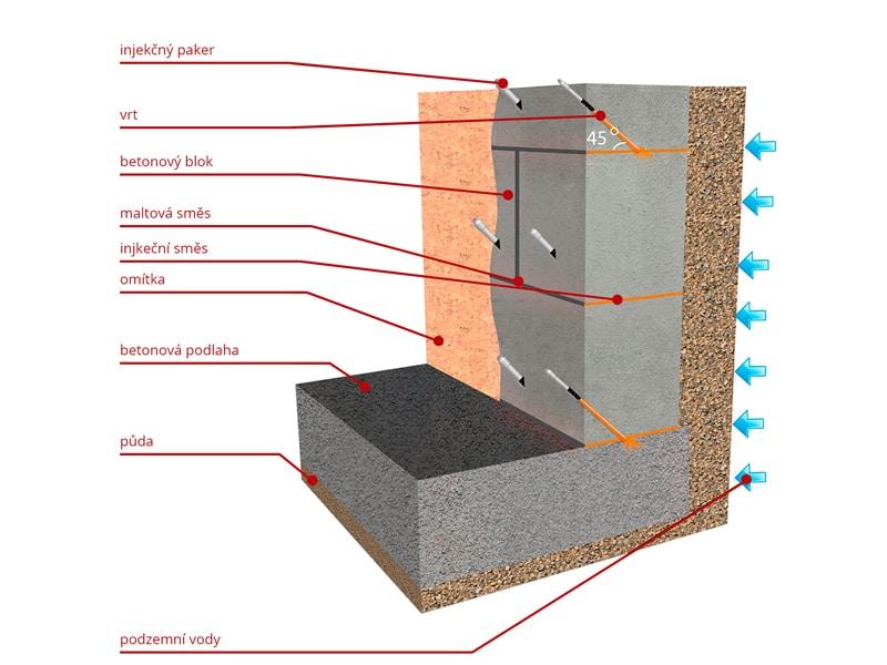 Injektáž betonových bloků